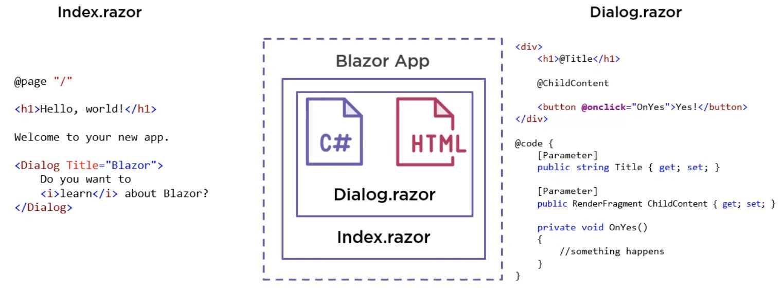 How does blazor work Step 2